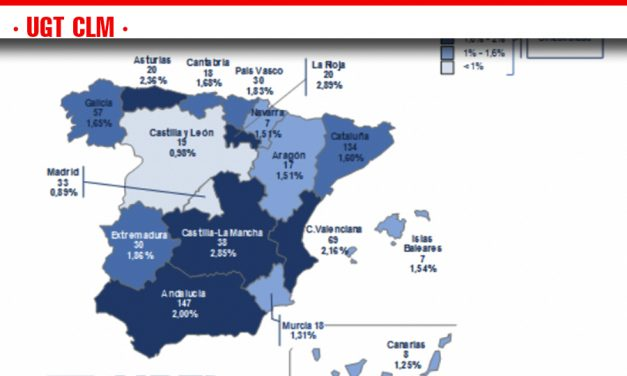 Castilla-La Mancha es, junto con La Rioja, la región con más siniestralidad con baja en el trabajo autónomo