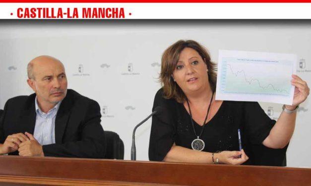 Castilla-La Mancha crea 4.133 nuevos empleos en el mes de julio y se sitúa en niveles de afiliación y paro de hace 10 años