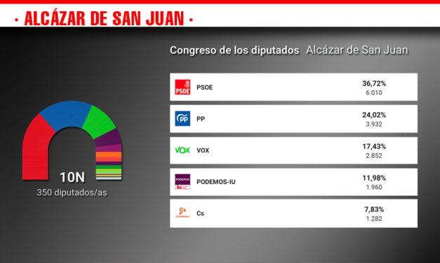 El PSOE revalida su victoria en estas elecciones en  una  jornada en la que ha sorprendido el auge de Vox y el batacazo de Ciudadanos