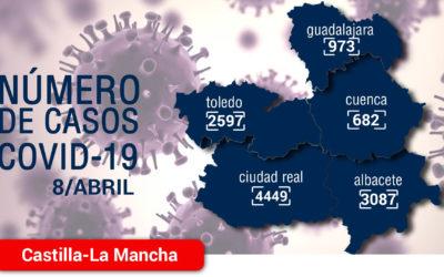 177 hospitalizados menos y 204 altas epidemiológicas en las últimas 24 horas alivian la presión asistencial en los hospitales de Castilla-La Mancha