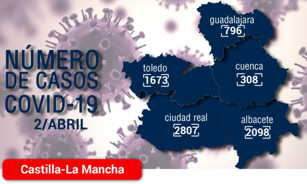 101 altas más en las últimas veinticuatro horas elevan a cerca de quinientas las personas que se consideran curadas por infección de coronavirus en Castilla-La Mancha