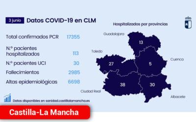 Continúa reduciendo el número de pacientes COVID tanto en planta como en UCI