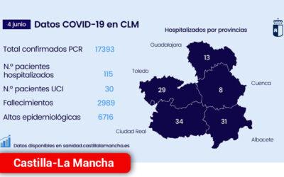 Se supera las 6.716 altas epidemiológicas durante la pandemia de COVID
