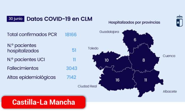 Tres provincias dela región ya no tienen pacientes COVID en unidades de críticos que necesitan respirador