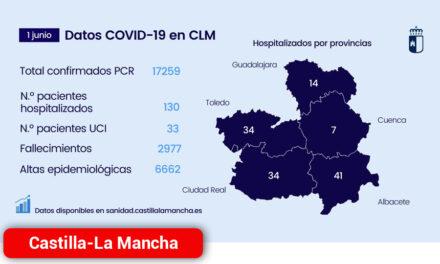 Continúa bajando el número de hospitalizados por COVID, tanto en cama convencional como en UCI, en Castilla-La Mancha