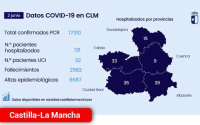 Continúa ascendiendo el número de altas epidemiológicas hasta superar las 6.680 durante la pandemia de COVID