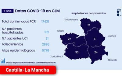 Con cuatro pacientes en el Hospital Mancha Centro, el número de hospitalizados en la región se sitúa al nivel de los inicios de la pandemia