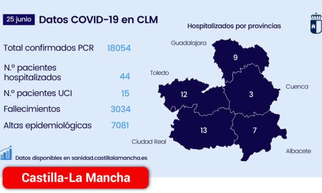 Los hospitalizados por COVID en planta hospitalaria descienden hasta 44 pacientes