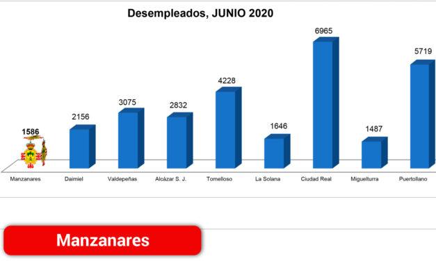 La localidad cierra el mes de junio con 151 personas desempleadas menos