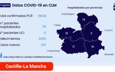 Se confirman 7 nuevos brotes y 165 nuevos casos por infección de coronavirus