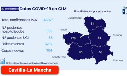 Disminuye la incidencia de casos y el número de hospitalizados por COVID-19 en la región