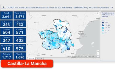 Continúa el descenso de los contagios en Ciudad Real y Toledo en la última semana