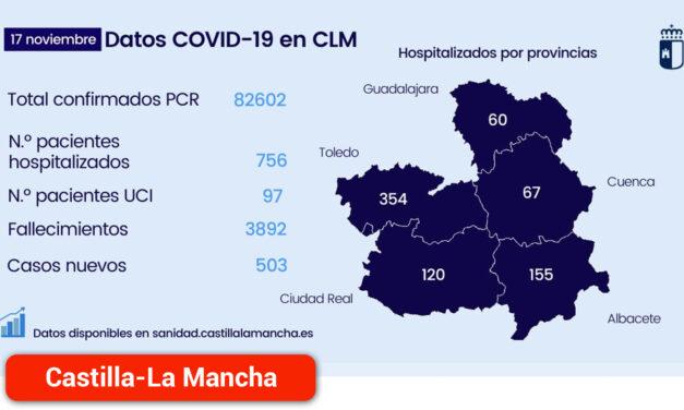 Disminuye el número de hospitalizados y se registra 503 nuevos casos de infección por coronavirus en la región