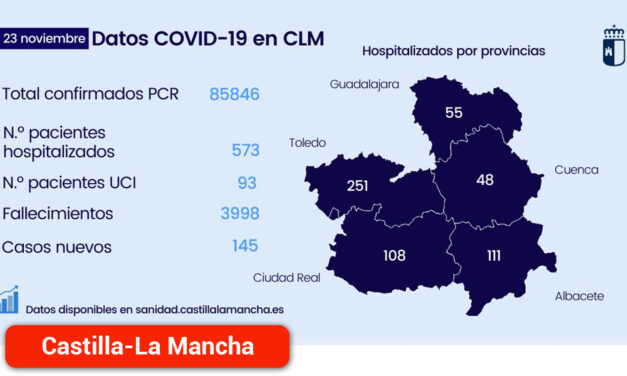 Se registra 145 nuevos casos por infección de coronavirus en la región