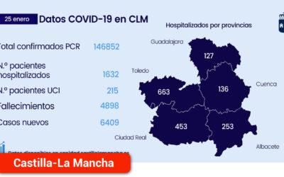 En la región se confirman 6.409 nuevos casos por infección de COVID-19 correspondientes al viernes, sábado y domingo