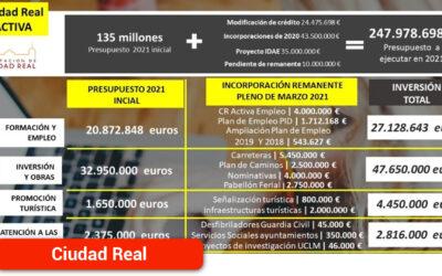 La Diputación aprueba por unanimidad el destino de 24'5 millones de euros de remanentes que se suman a los 135'4 presupuestados para 2021