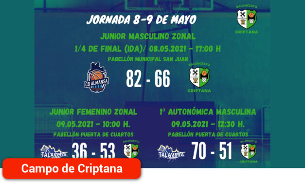 Tras una nueva jornada de competición federada solo el Junior femenino consiguió la victoria en Talavera