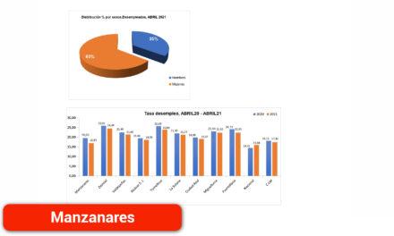 Manzanares es el municipio de la provincia que más ha reducido la tasa de desempleo en el último año