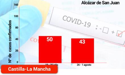 Se asienta la tendencia a la baja en los casos positivos detectados en la semana del 26 de julio al 1 de agosto en los municipios de Ciudad Real y Toledo