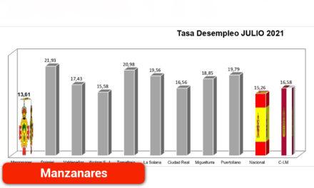 El municipio registra su mejor dato de paro en julio desde hace doce años
