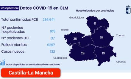 Continúa la reducción de hospitalizados 105 por COVID-19 en la región