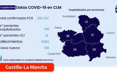 La regiónal presenta el menor número de pacientes COVID en UCIS desde inicios de agosto