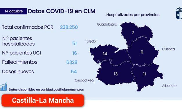 La región continúa disminuyendo el número de hospitalizados y registra un nuevo día sin fallecidos por COVID