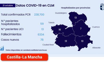 La región registra un nuevo día sin fallecidos por COVID-19